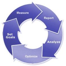 Analytics & Intelligence Optimization