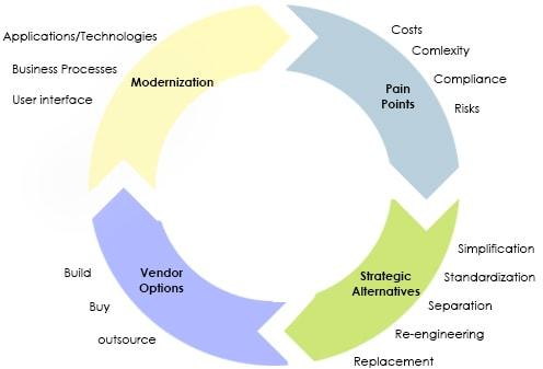 Legacy Modernization Flow - Gartner