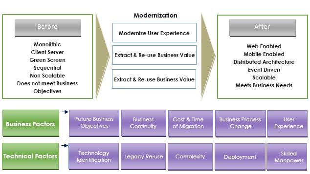 Technological Objectives of Modernization