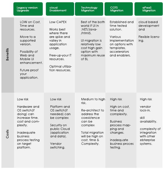 Benefits & Risks of Progress Legacy Modernization Options