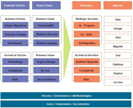 JK Tech's Legacy Modernization Framework