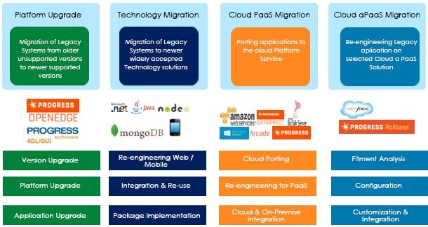 Progress Legacy Modernization Options