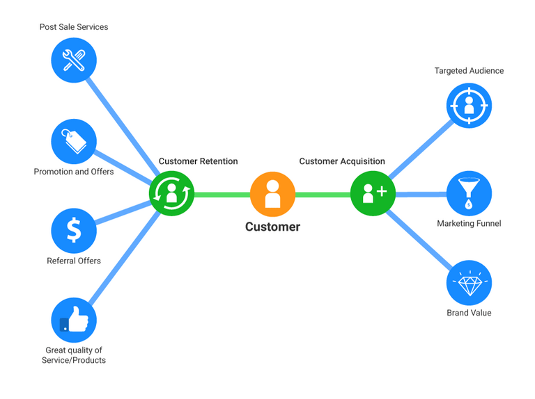 Factors Affecting Customer Acquisition and Customer Retention