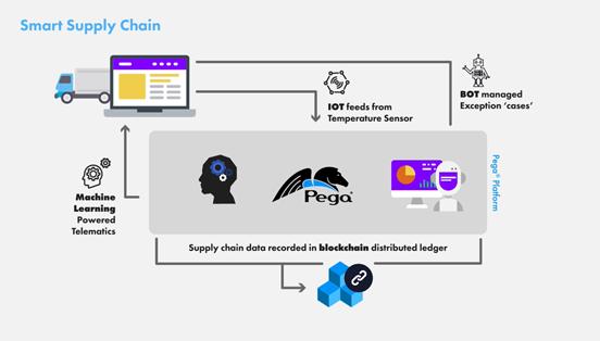 Smart Supply Chain