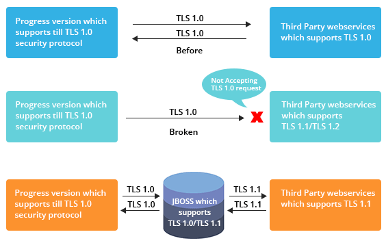 JBOSS Connection Diagram
