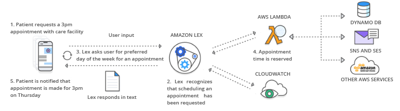 Chatbot Diagram