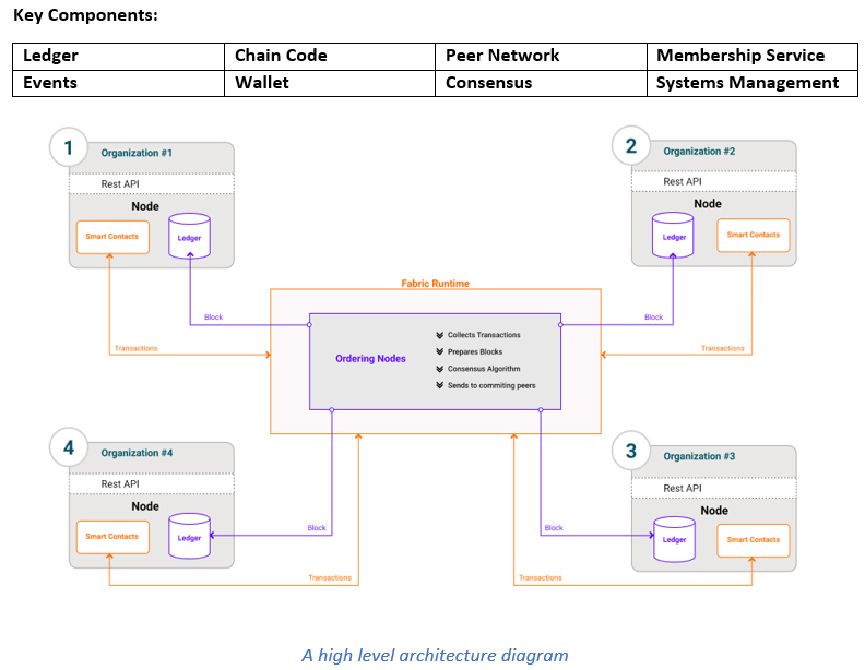 Architecture of Hyperledger Fabric