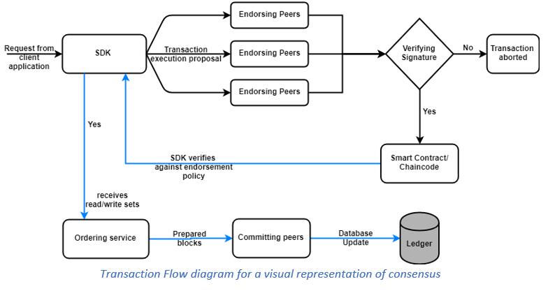 Consensus Hyperledger Diagram