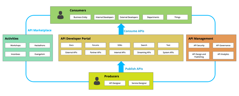 Pega No Code Software Digital Transformation Diagram