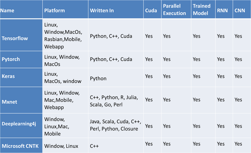 Deep Learning Framework Comparision