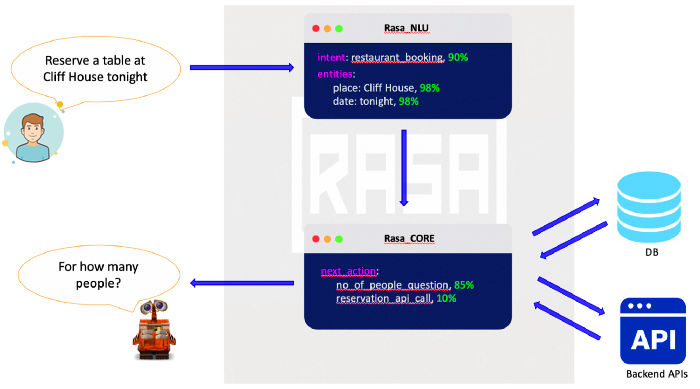 How Rasa Works in a Conversational Chatbots?