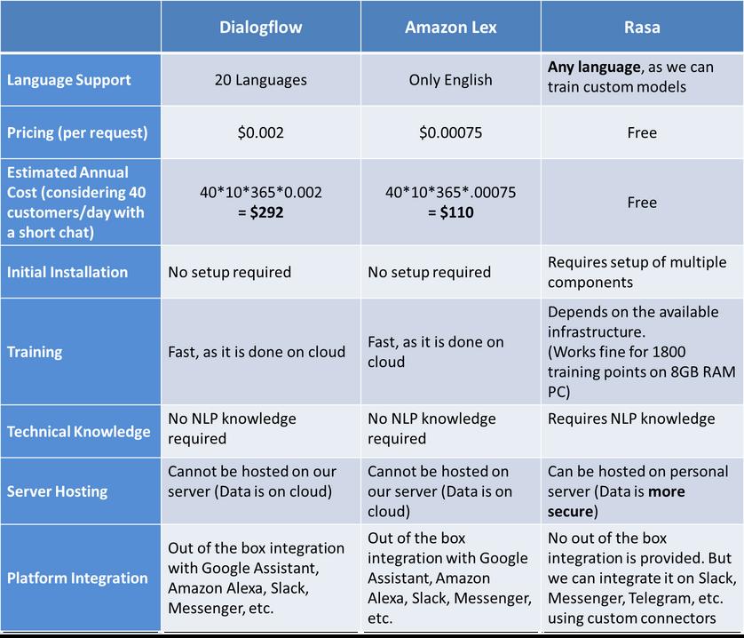 Multilingual Chatbot Platforms Comparision