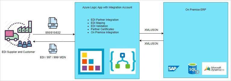 Azure Logic App1
