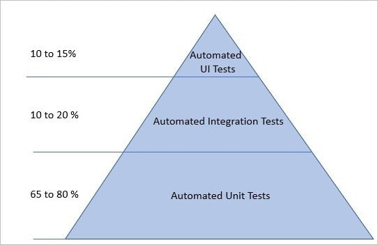 Ideal Automation Testing Representation