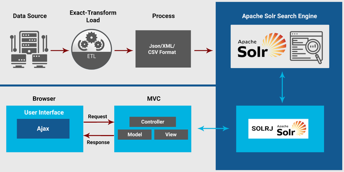 Sample Architecture of an Enterprise Search Using SOLR as the Search Engine