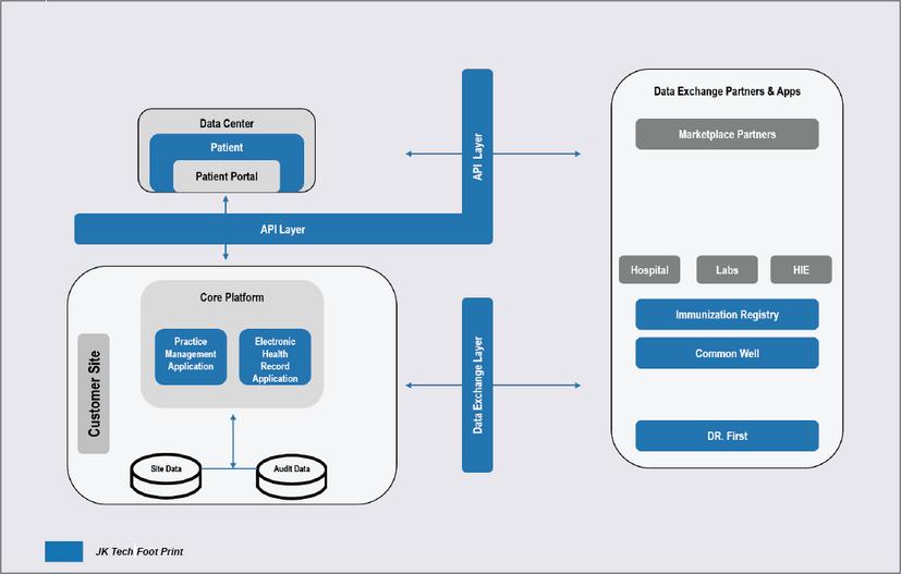 JK Tech Solution Footprint - EHR Platform