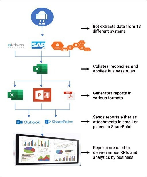 Solution Footprint - Automatic Sales Reporting Process RPA