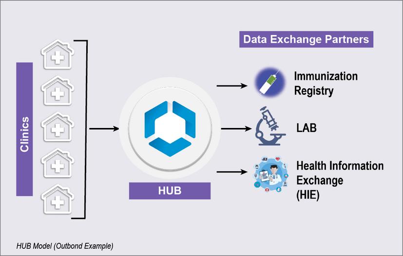 After Solution (HUB Model) - EHR Platform