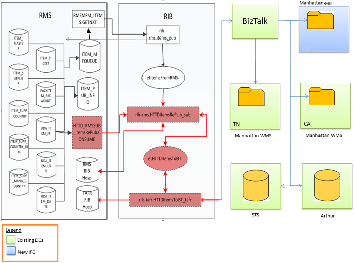Solution Diagram (Integration of new systems with the Retail Merchandising System)
