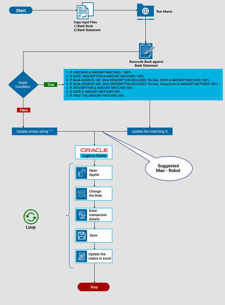 Bank Reconciliation Workflow Diagram