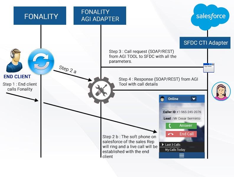 JK Tech CTI Integration Workflow