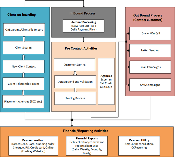 Business Flow of Debt Collection Process