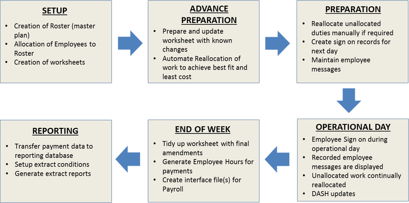 Duty Allocation System Product Workflow