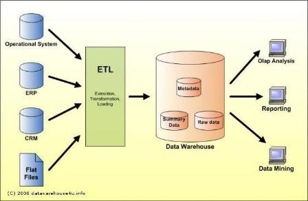JK Tech Footprint - ETL & Data Warehouse