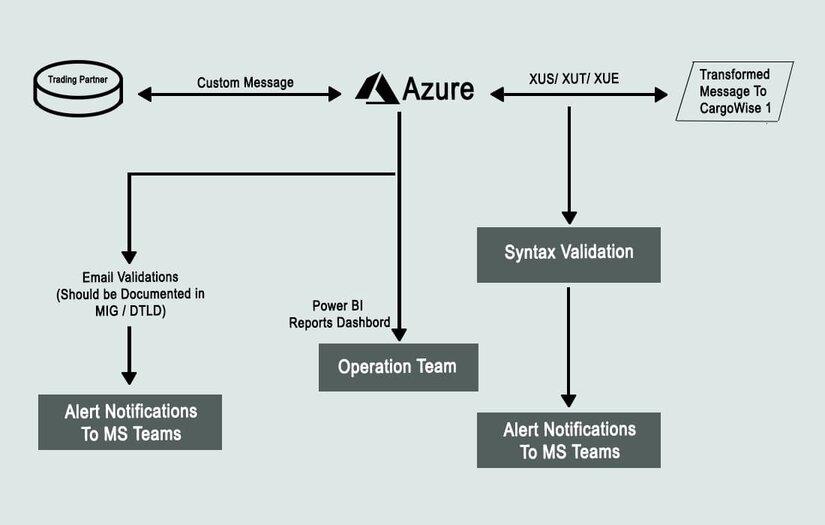 Integration Process flow (Using Azure Logic)