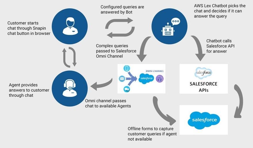JK Tech AI Chatbot with Service Cloud