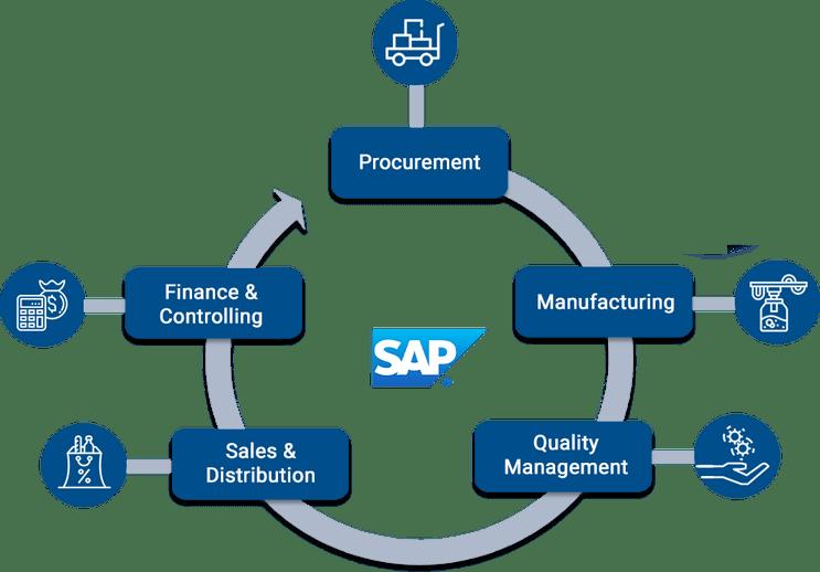 JK Tech Solution Footprint - Milk Procurement Process