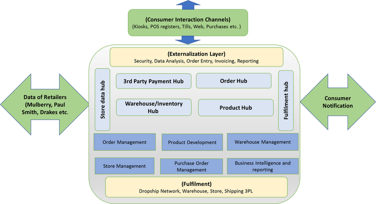 Retail Order Management Integration Architecture