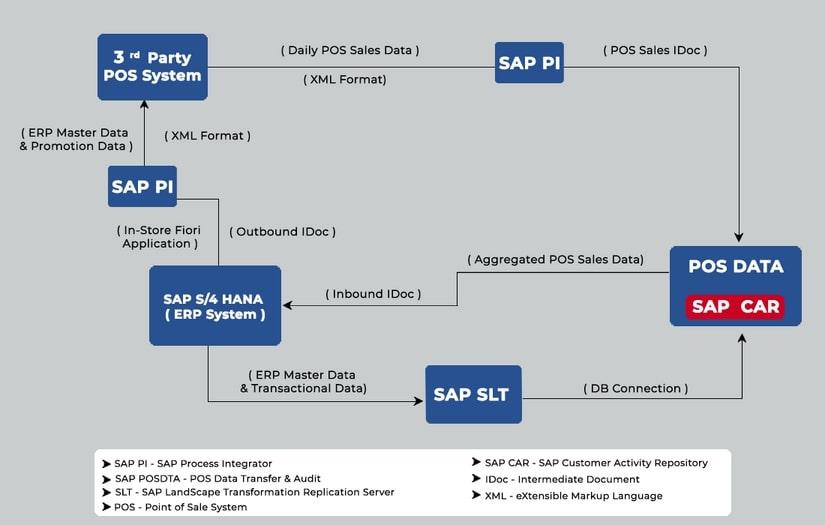 System Integration Diagram - SAP Retail Business