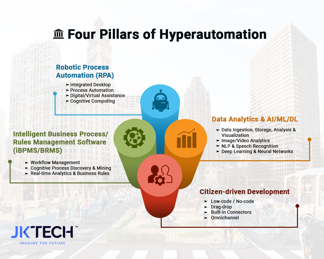 Four Pillars of Hyperautomation