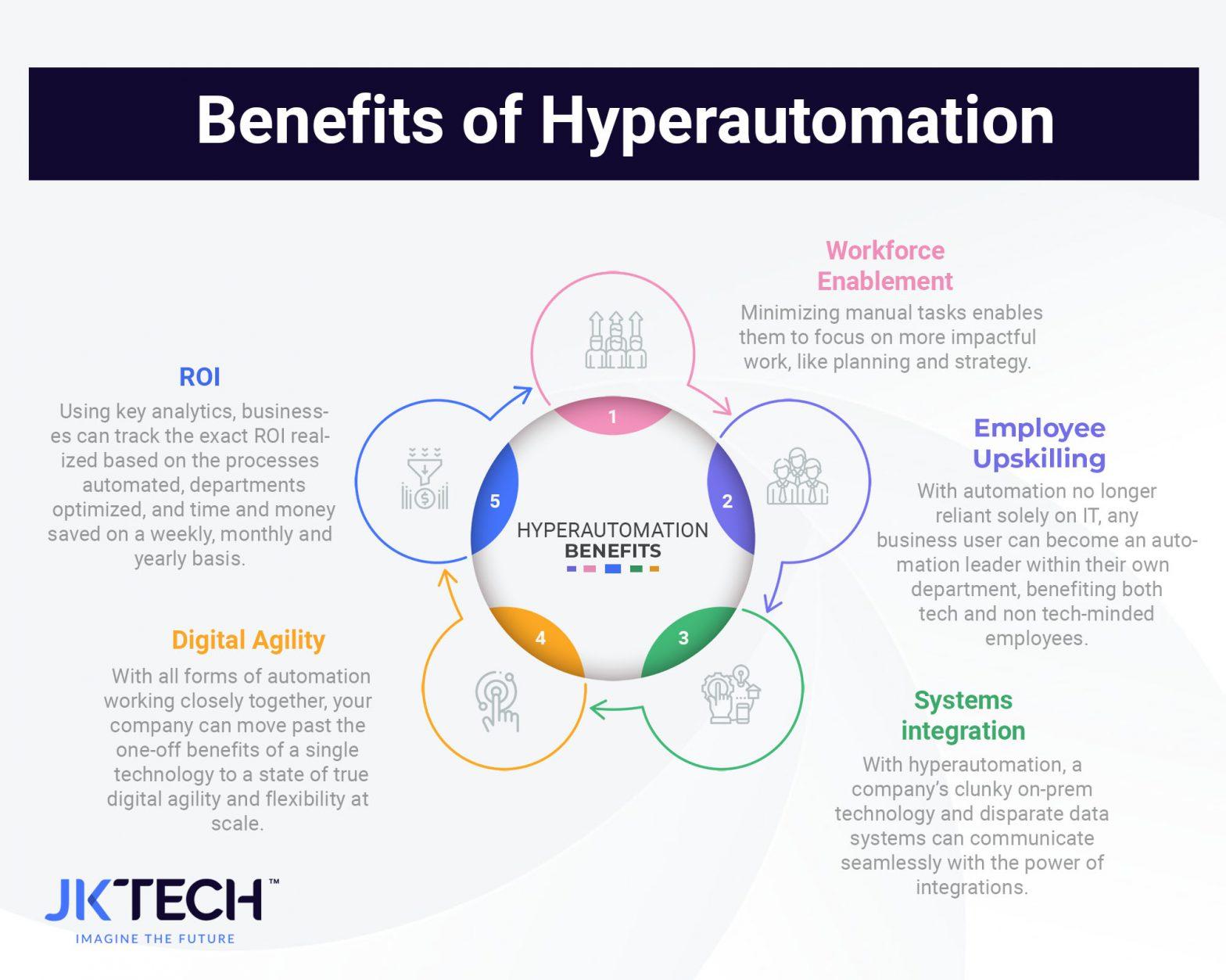 Benefits of Hyperautomation