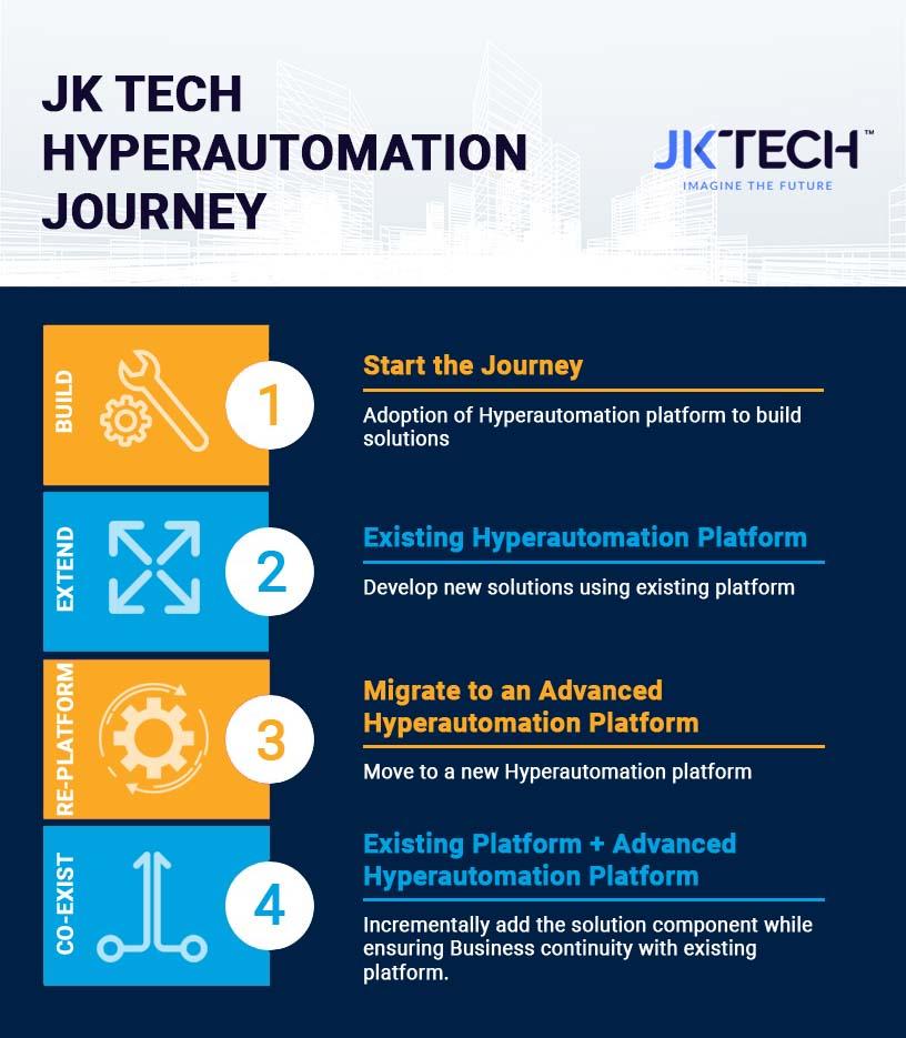 JK Tech Hyperautomation Journey