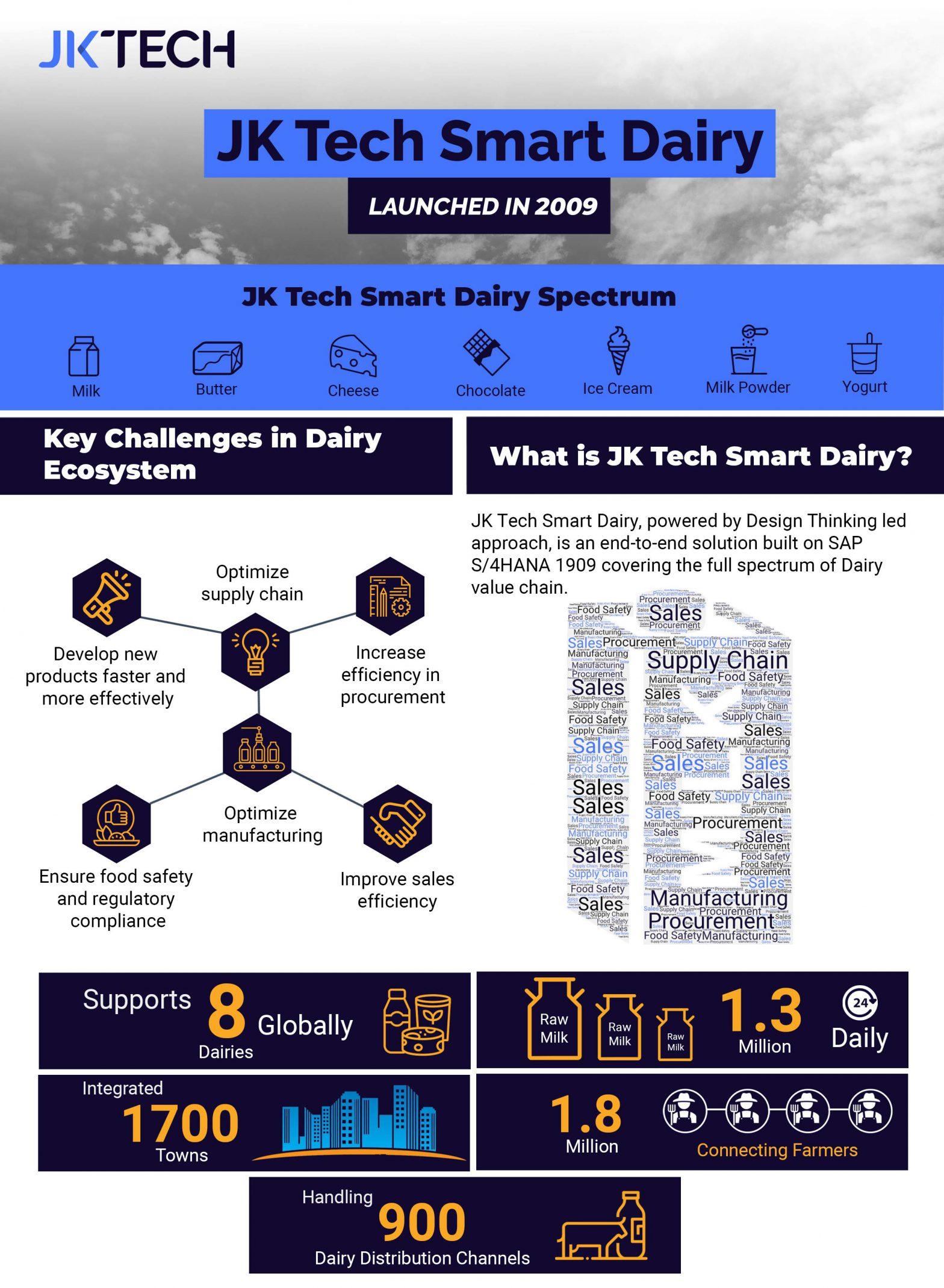 JK Tech Smart Dairy Solution