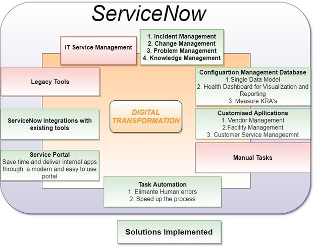 JK Tech Solution Architecture ServiceNow