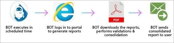 Web Process Automation