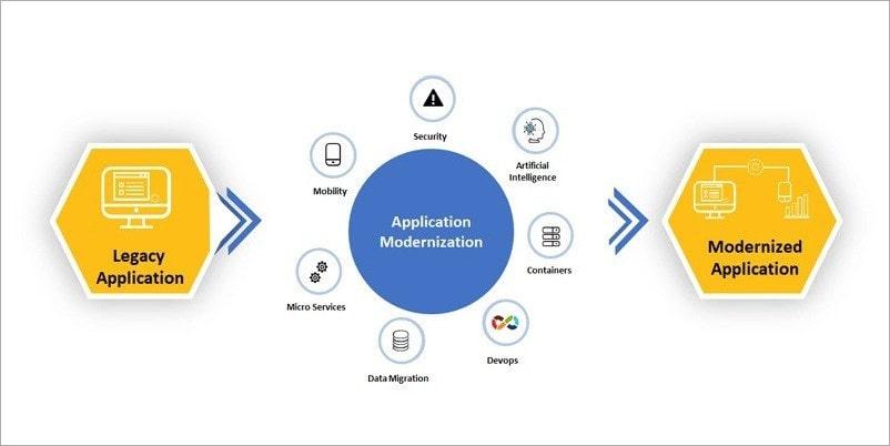 First Step - Application Modernization Process