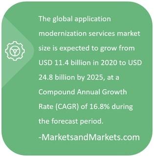 Application Modernization Market Size - Gartner