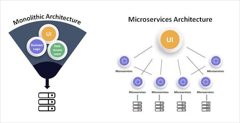Monolithic & Microservices Architecture